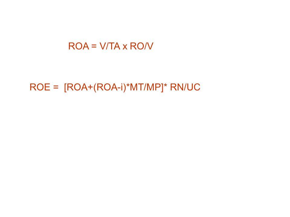 ROA = V/TA x RO/V ROE = [ROA+(ROA-i)*MT/MP]* RN/UC